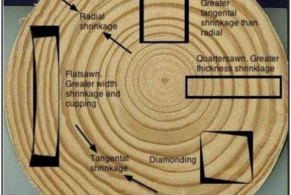 Moisture content in lumber